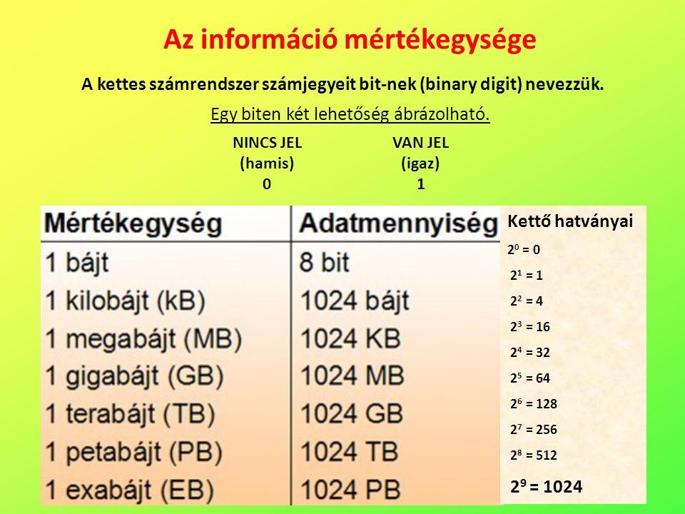 Az információ mértékegysége A kettes számrendszer számjegyeit bit-nek (binary digit) nevezzük.