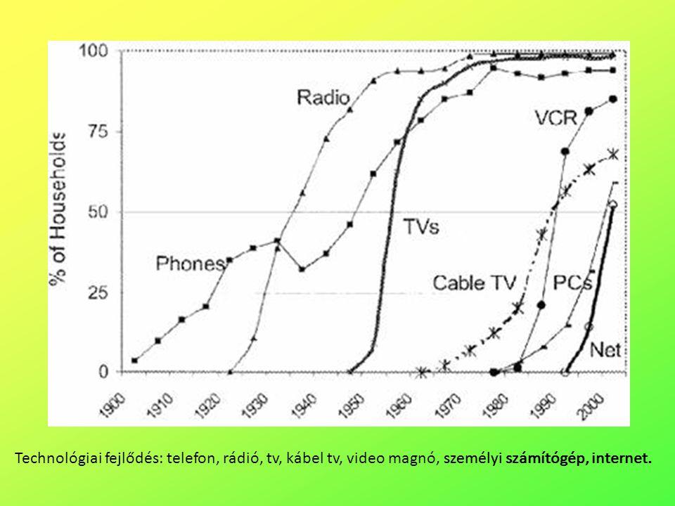 Technológiai fejlődés: telefon, rádió, tv, kábel tv, video magnó, személyi számítógép, internet.