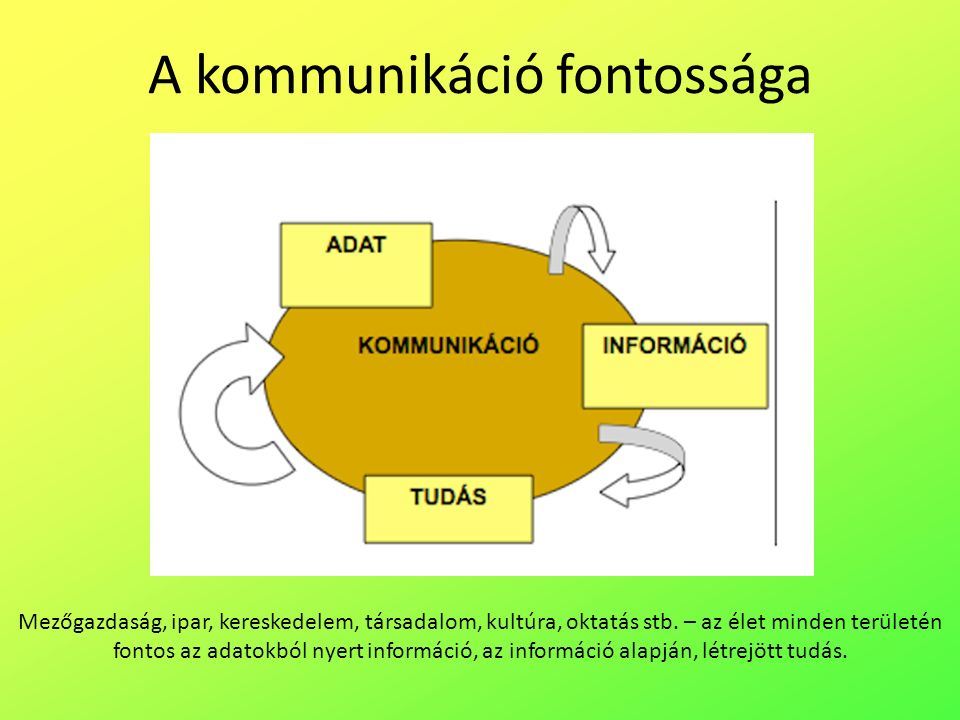 A kommunikáció fontossága Mezőgazdaság, ipar, kereskedelem, társadalom, kultúra, oktatás stb.