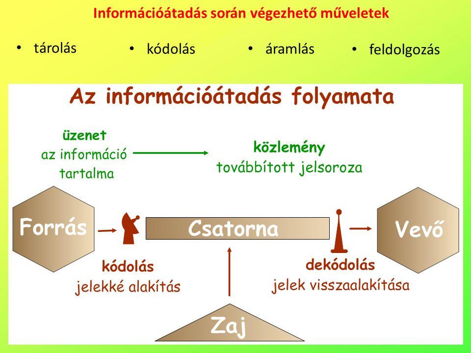 Információátadás során végezhető műveletek feldolgozás tárolás kódolás áramlás