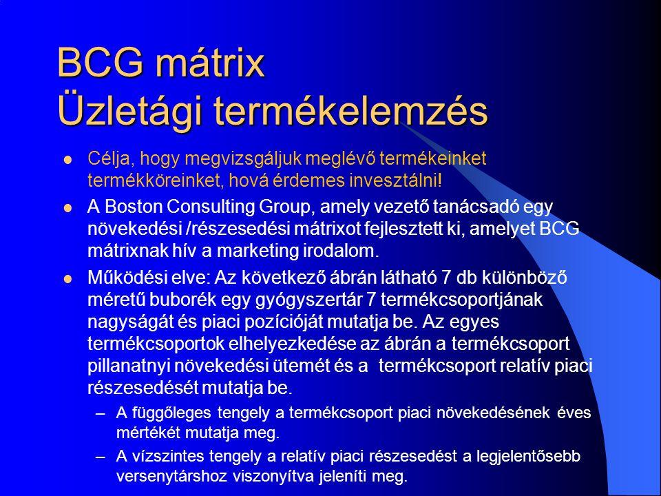BCG mátrix Üzletági termékelemzés Célja, hogy megvizsgáljuk meglévő termékeinket termékköreinket, hová érdemes invesztálni.