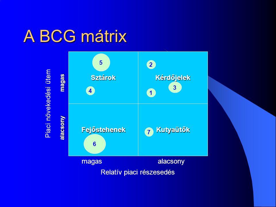 A BCG mátrix KérdőjelekSztárok FejőstehenekKutyaütők 1 3 2 4 5 6 7 Relatív piaci részesedés Piaci növekedési ütem alacsony magas alacsony magas magas alacsony