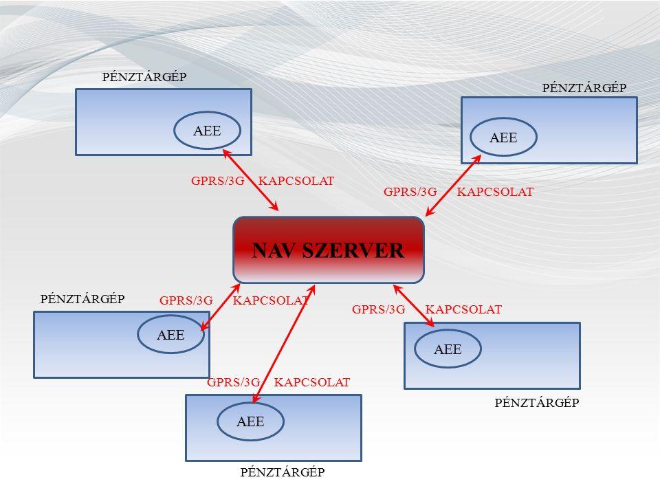 Ellenőrzés I.2013. szeptember 1-jétől Üzemel-e az online pénztárgép.