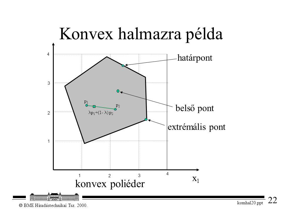 22  BME Híradástechnikai Tsz. 2000. komhal20.ppt Konvex halmazra példa 1 2 3 4 x1x1 1 2 3 4 belső pont határpont extrémális pont konvex poliéder p1p1