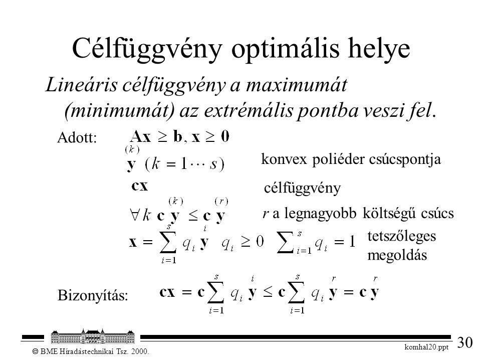 30  BME Híradástechnikai Tsz. 2000. komhal20.ppt Célfüggvény optimális helye Lineáris célfüggvény a maximumát (minimumát) az extrémális pontba veszi