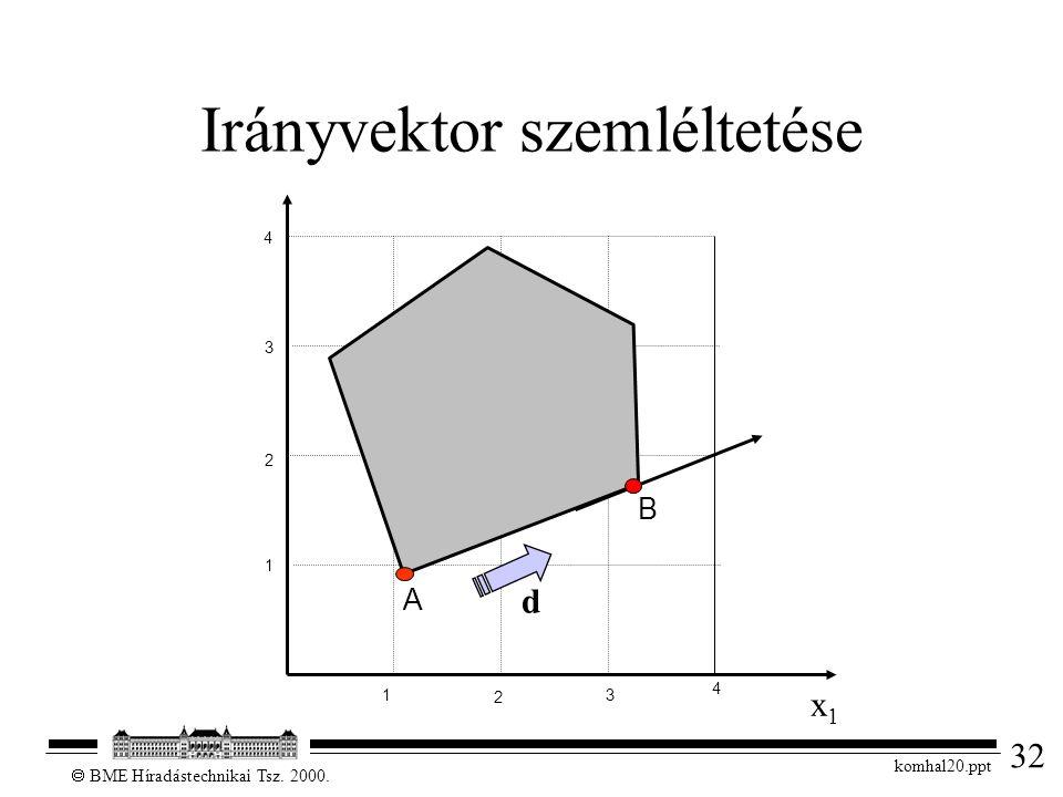 32  BME Híradástechnikai Tsz. 2000. komhal20.ppt Irányvektor szemléltetése 1 2 3 4 x1x1 1 2 3 4 d A B