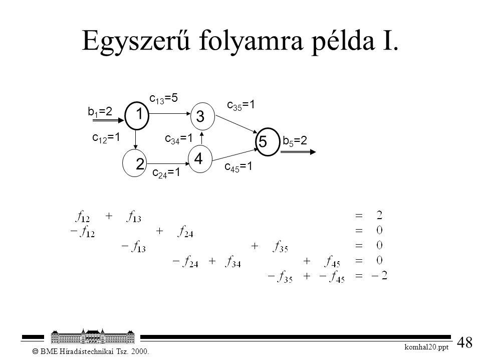 48  BME Híradástechnikai Tsz. 2000. komhal20.ppt Egyszerű folyamra példa I. c 24 =1 1 3 2 4 5 b 1 =2 b 5 =2 c 12 =1 c 34 =1 c 13 =5 c 35 =1 c 45 =1