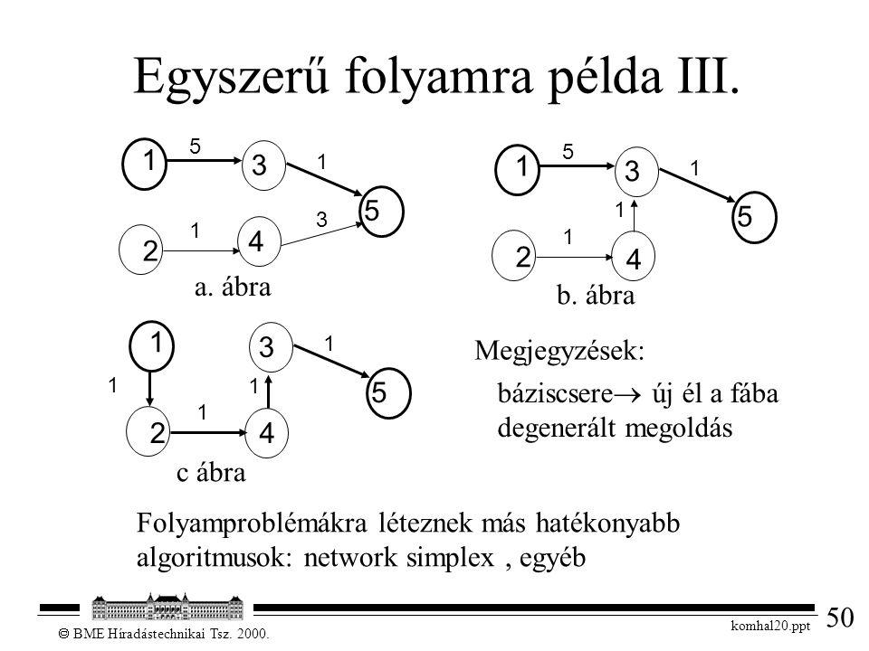 50  BME Híradástechnikai Tsz. 2000. komhal20.ppt Egyszerű folyamra példa III. 1 3 2 4 5 1 1 5 3 1 3 2 4 5 1 1 1 5 1 3 24 5 1 1 1 1 a. ábra b. ábra c