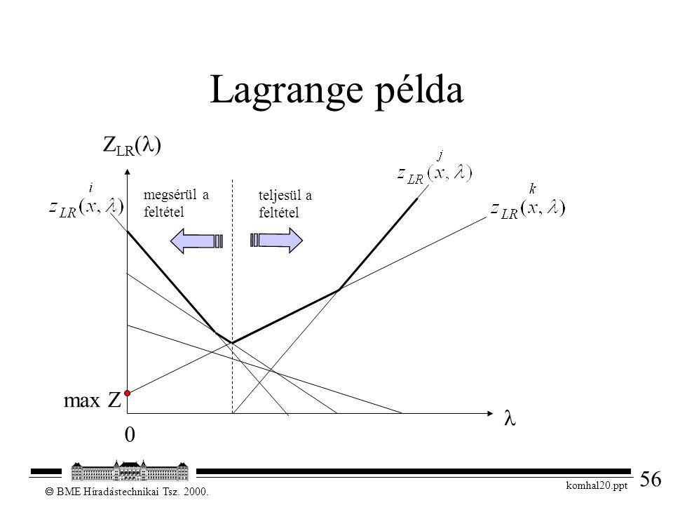 56  BME Híradástechnikai Tsz. 2000. komhal20.ppt Lagrange példa Z LR ( ) megsérül a feltétel teljesül a feltétel 0 max Z