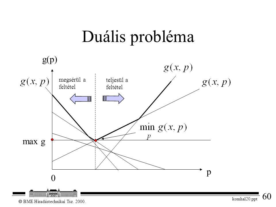 60  BME Híradástechnikai Tsz. 2000. komhal20.ppt Duális probléma g(p) p megsérül a feltétel teljesül a feltétel 0 max g