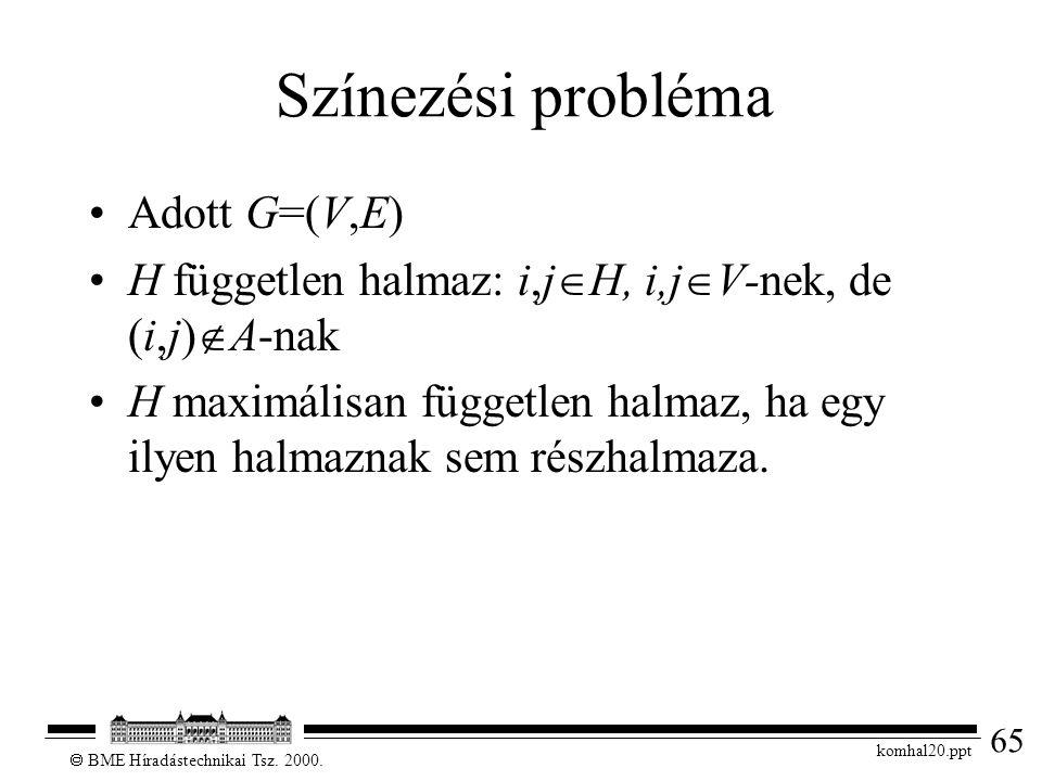 65  BME Híradástechnikai Tsz. 2000. komhal20.ppt Színezési probléma Adott G=(V,E) H független halmaz: i,j  H, i,j  V-nek, de (i,j)  A-nak H maximá