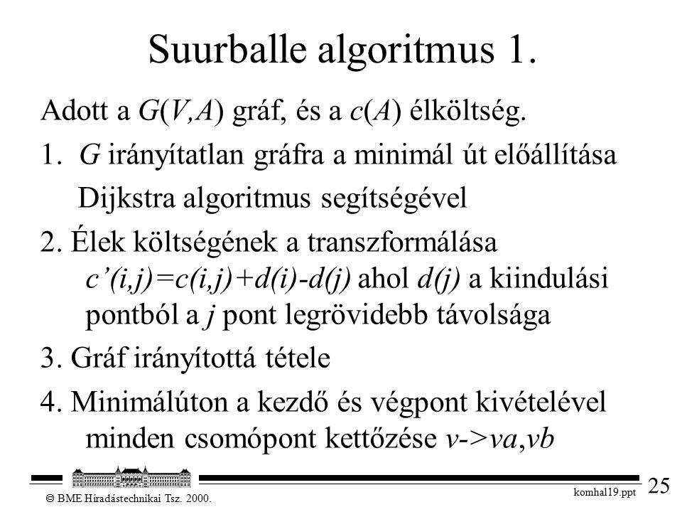 25  BME Híradástechnikai Tsz. 2000. komhal19.ppt Suurballe algoritmus 1. Adott a G(V,A) gráf, és a c(A) élköltség. 1. G irányítatlan gráfra a minimál