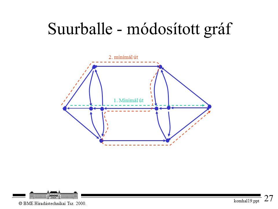 27  BME Híradástechnikai Tsz. 2000. komhal19.ppt Suurballe - módosított gráf 1. Minimál út 2. minimál út