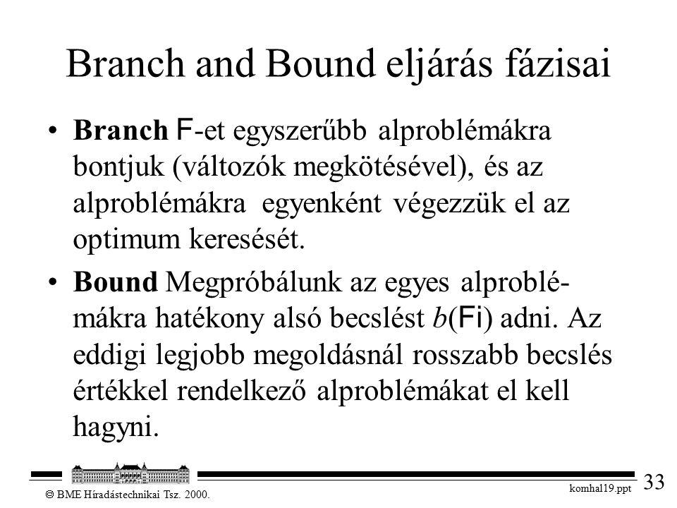 33  BME Híradástechnikai Tsz. 2000. komhal19.ppt Branch and Bound eljárás fázisai Branch F -et egyszerűbb alproblémákra bontjuk (változók megkötéséve