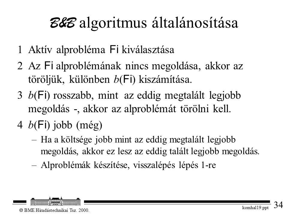 34  BME Híradástechnikai Tsz. 2000. komhal19.ppt B&B algoritmus általánosítása 1Aktív alprobléma Fi kiválasztása 2Az Fi alproblémának nincs megoldása