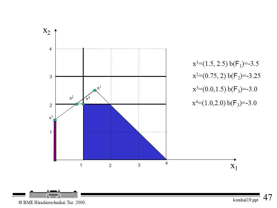47  BME Híradástechnikai Tsz. 2000. komhal19.ppt 1 2 3 4 x1x1 x2x2 1 2 3 4 x 3 =(0.0,1.5) b( F 3 )=-3.0 x 2 =(0.75, 2) b( F 2 )=-3.25 x 1 =(1.5, 2.5)