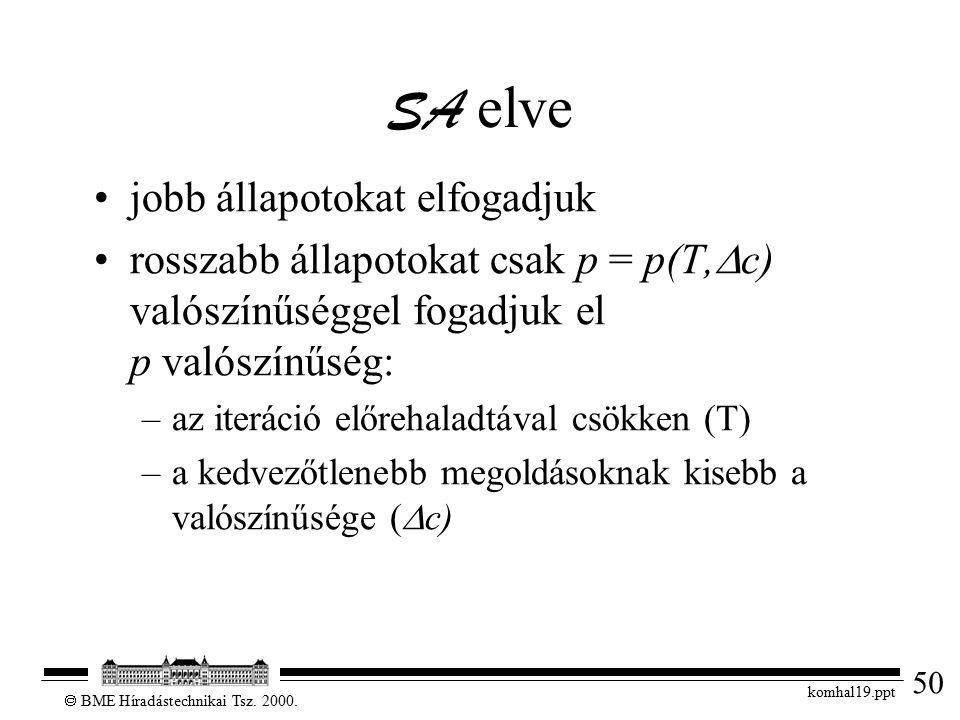 50  BME Híradástechnikai Tsz. 2000.