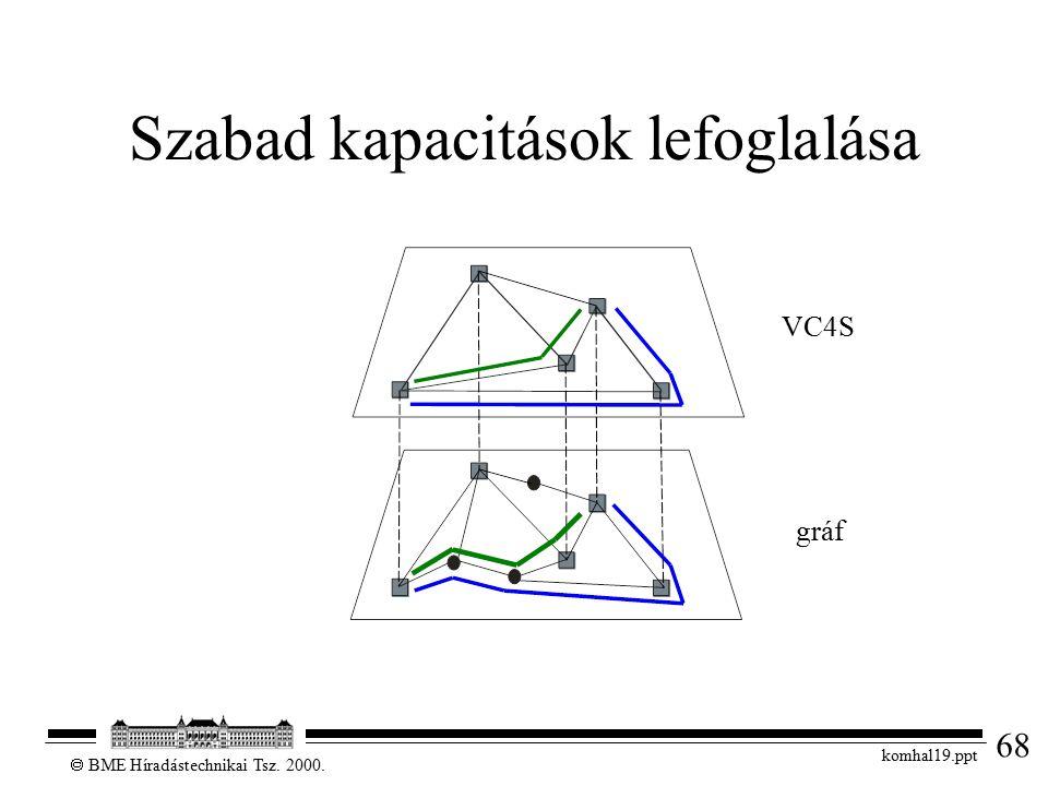 68  BME Híradástechnikai Tsz. 2000. komhal19.ppt Szabad kapacitások lefoglalása VC4S gráf