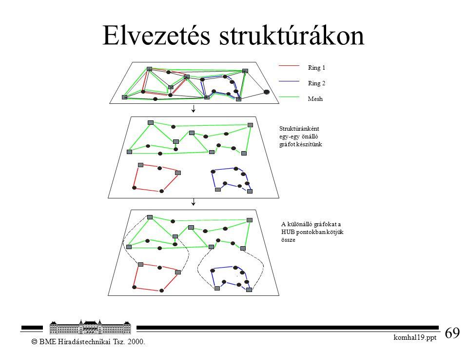 69  BME Híradástechnikai Tsz. 2000. komhal19.ppt Elvezetés struktúrákon Struktúránként egy-egy önálló gráfot készítünk A különálló gráfokat a HUB pon