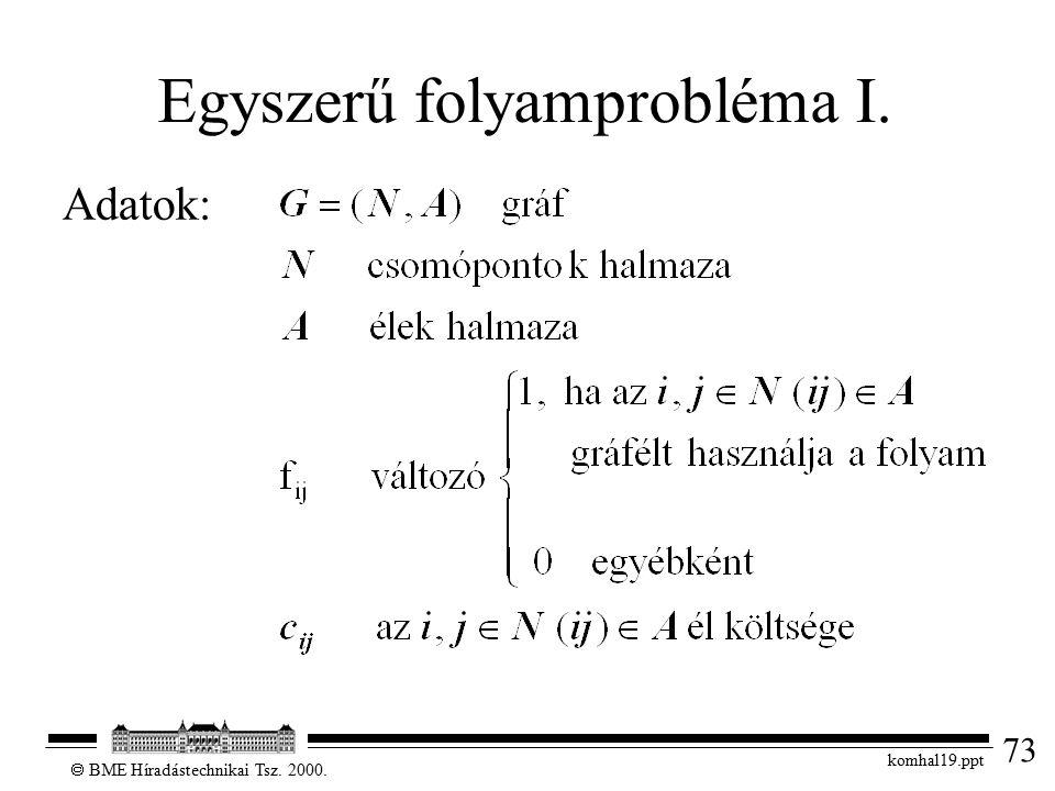 73  BME Híradástechnikai Tsz. 2000. komhal19.ppt Egyszerű folyamprobléma I. Adatok: