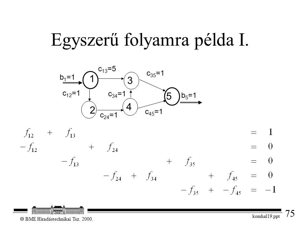 75  BME Híradástechnikai Tsz. 2000. komhal19.ppt Egyszerű folyamra példa I. c 24 =1 1 3 2 4 5 b1=1b1=1 b5=1b5=1 c 12 =1 c 34 =1 c 13 =5 c 35 =1 c 45