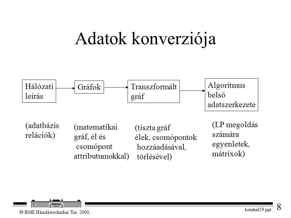 8  BME Híradástechnikai Tsz. 2000. komhal19.ppt Adatok konverziója Hálózati leírás Gráfok Transzformált gráf Algoritmus belső adatszerkezete (adatbáz