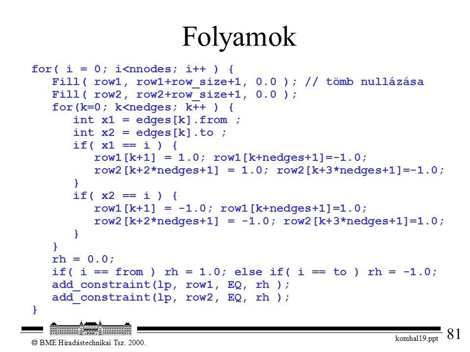 81  BME Híradástechnikai Tsz. 2000. komhal19.ppt Folyamok for( i = 0; i<nnodes; i++ ) { Fill( row1, row1+row_size+1, 0.0 ); // tömb nullázása Fill( r