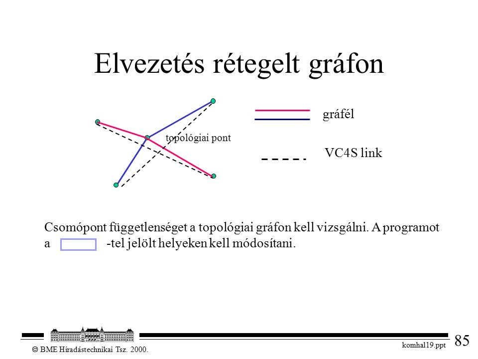 85  BME Híradástechnikai Tsz. 2000. komhal19.ppt Elvezetés rétegelt gráfon topológiai pont gráfél VC4S link Csomópont függetlenséget a topológiai grá