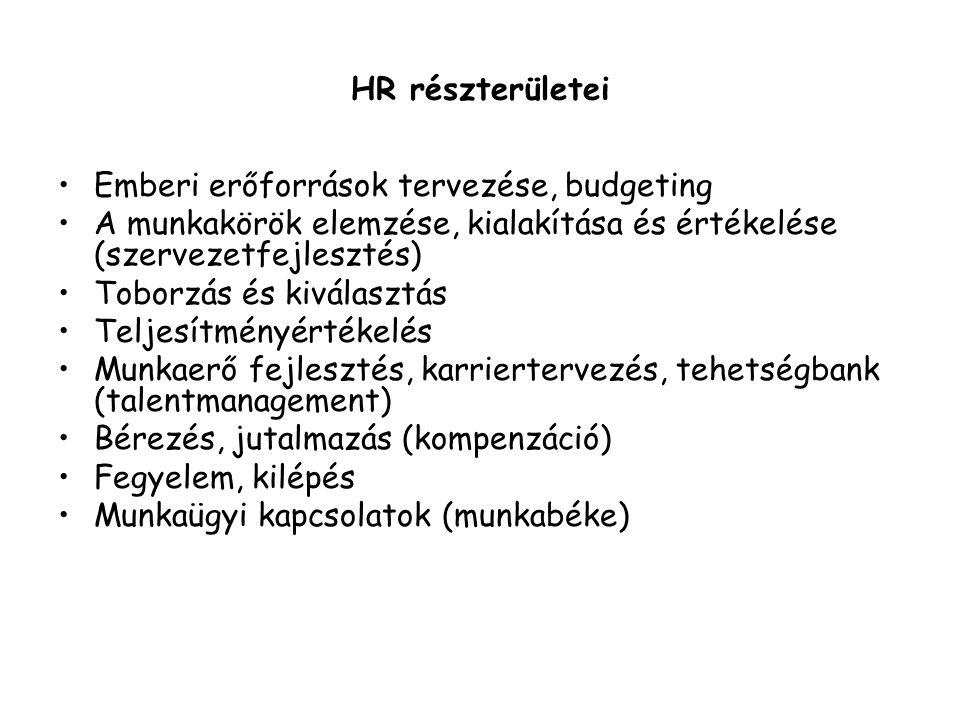 HR részterületei Emberi erőforrások tervezése, budgeting A munkakörök elemzése, kialakítása és értékelése (szervezetfejlesztés) Toborzás és kiválasztás Teljesítményértékelés Munkaerő fejlesztés, karriertervezés, tehetségbank (talentmanagement) Bérezés, jutalmazás (kompenzáció) Fegyelem, kilépés Munkaügyi kapcsolatok (munkabéke)