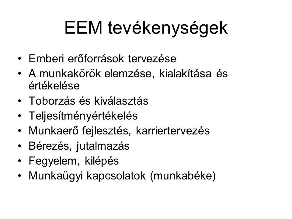 EEM tevékenységek Emberi erőforrások tervezése A munkakörök elemzése, kialakítása és értékelése Toborzás és kiválasztás Teljesítményértékelés Munkaerő fejlesztés, karriertervezés Bérezés, jutalmazás Fegyelem, kilépés Munkaügyi kapcsolatok (munkabéke)