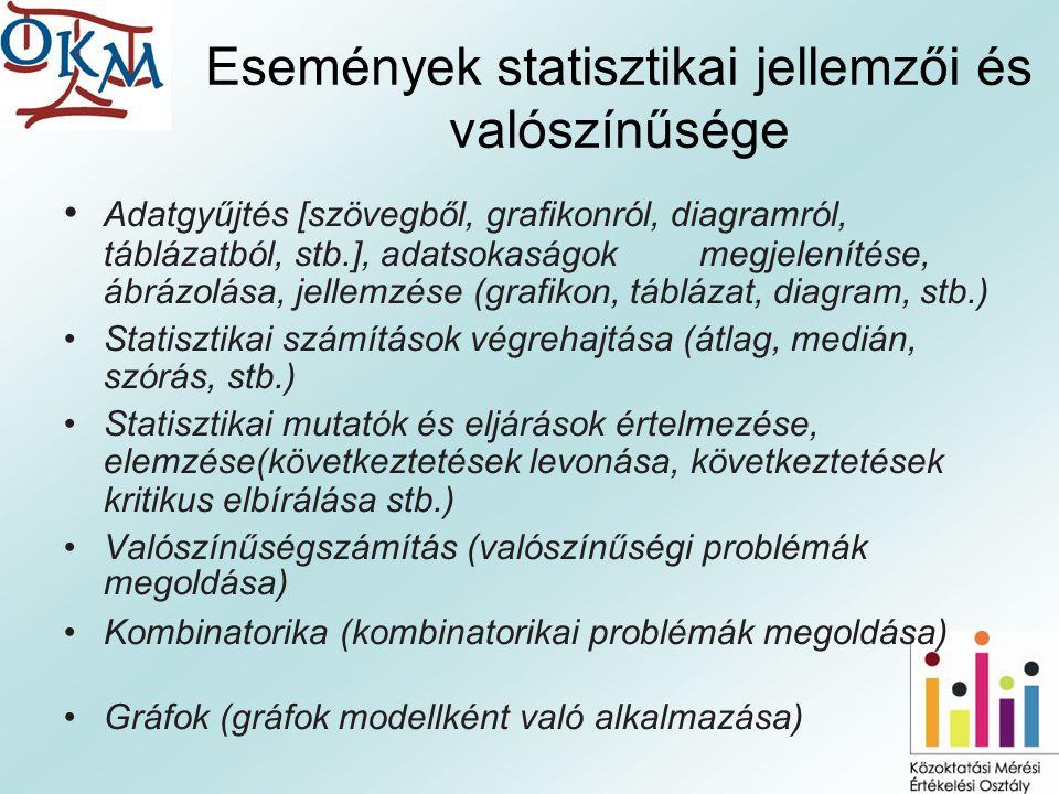 Események statisztikai jellemzői és valószínűsége Adatgyűjtés [szövegből, grafikonról, diagramról, táblázatból, stb.], adatsokaságok megjelenítése, ábrázolása, jellemzése (grafikon, táblázat, diagram, stb.) Statisztikai számítások végrehajtása (átlag, medián, szórás, stb.) Statisztikai mutatók és eljárások értelmezése, elemzése(következtetések levonása, következtetések kritikus elbírálása stb.) Valószínűségszámítás (valószínűségi problémák megoldása) Kombinatorika (kombinatorikai problémák megoldása) Gráfok (gráfok modellként való alkalmazása)