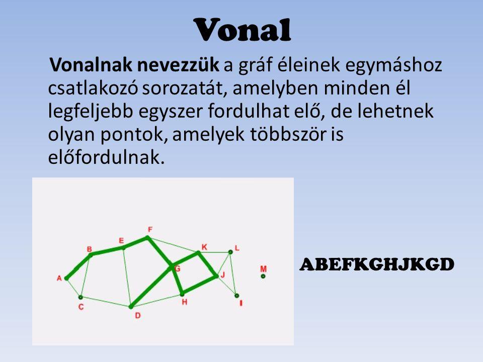 Út Útnak nevezzük a gráf éleinek egymáshoz csatlakozó sorozatát, amely egyetlen ponton sem megy át egynél többször.