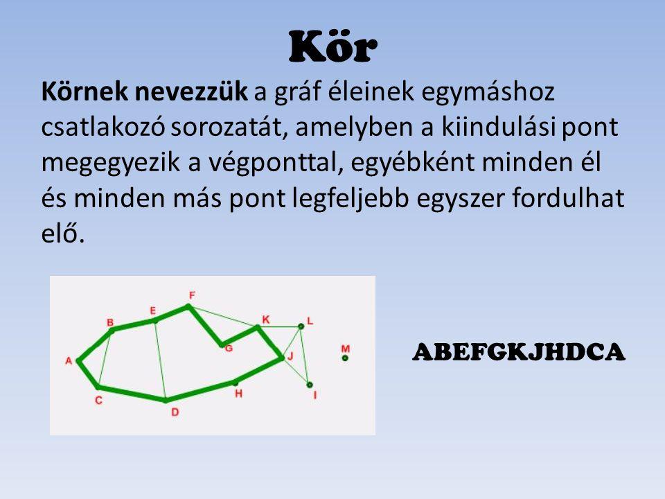 Összefüggőnek nevezünk egy gráfot, ha bármely pontjából bármely pontjába úton eljuthatunk.