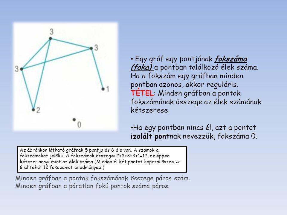 Definíció: Egy egyszerű gráfot teljes gráfnak nevezünk, ha bármely két pontja össze van kötve éllel.