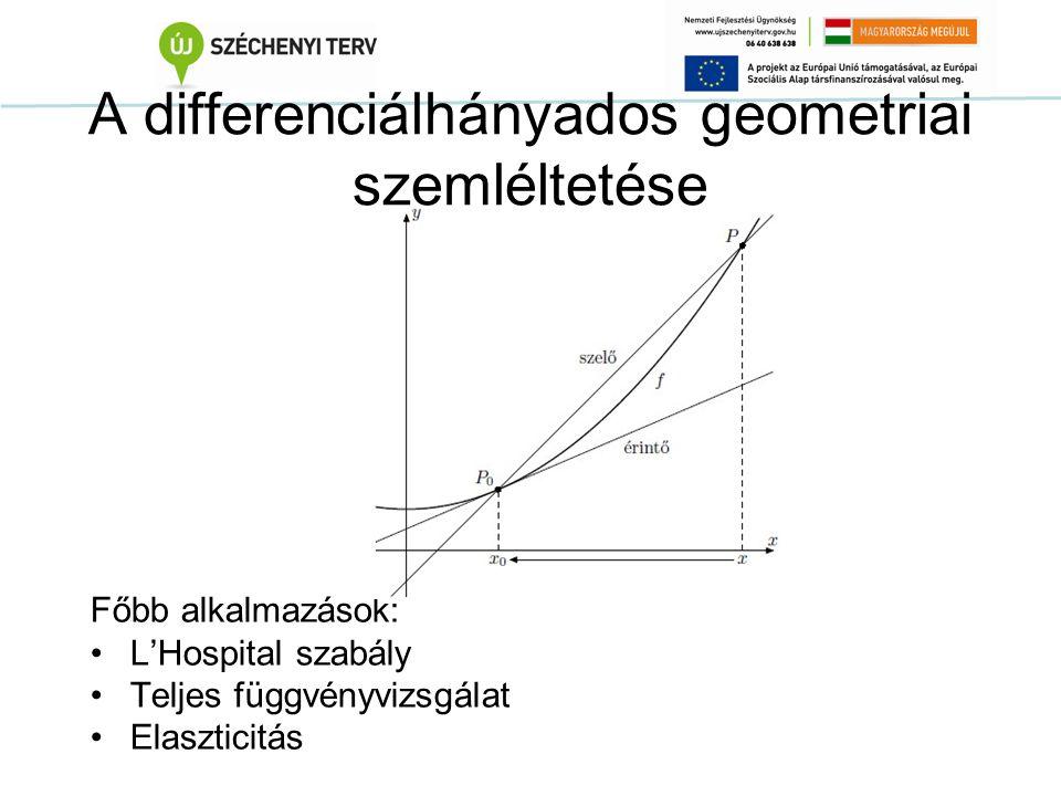 A differenciálhányados geometriai szemléltetése Főbb alkalmazások: L'Hospital szabály Teljes függvényvizsgálat Elaszticitás