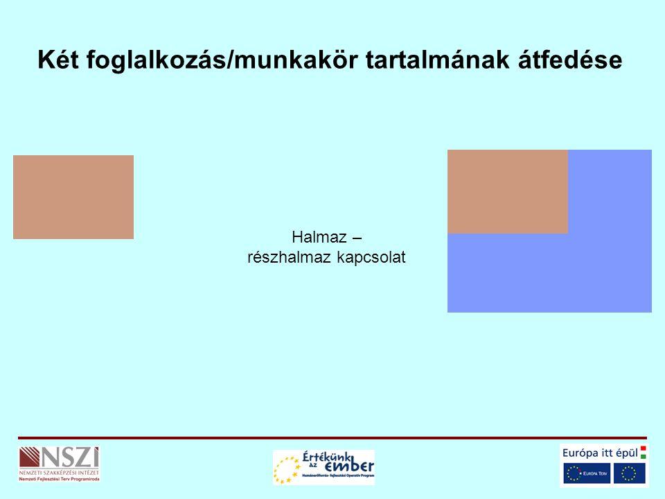 Halmaz – részhalmaz kapcsolat Két foglalkozás/munkakör tartalmának átfedése
