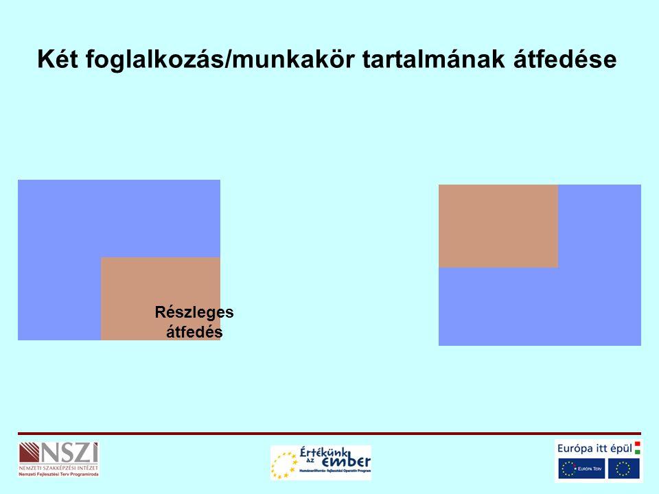 Két foglalkozás/munkakör tartalmának átfedése Részleges átfedés