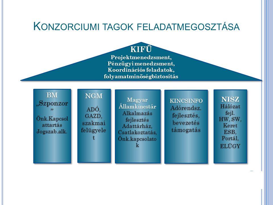 K ONZORCIUMI TAGOK FELADATMEGOSZTÁSA KIFÜProjektmenedzsment, Pénzügyi menedzsment, Koordinációs feladatok, folyamatminőségbiztosítás KIFÜProjektmenedz