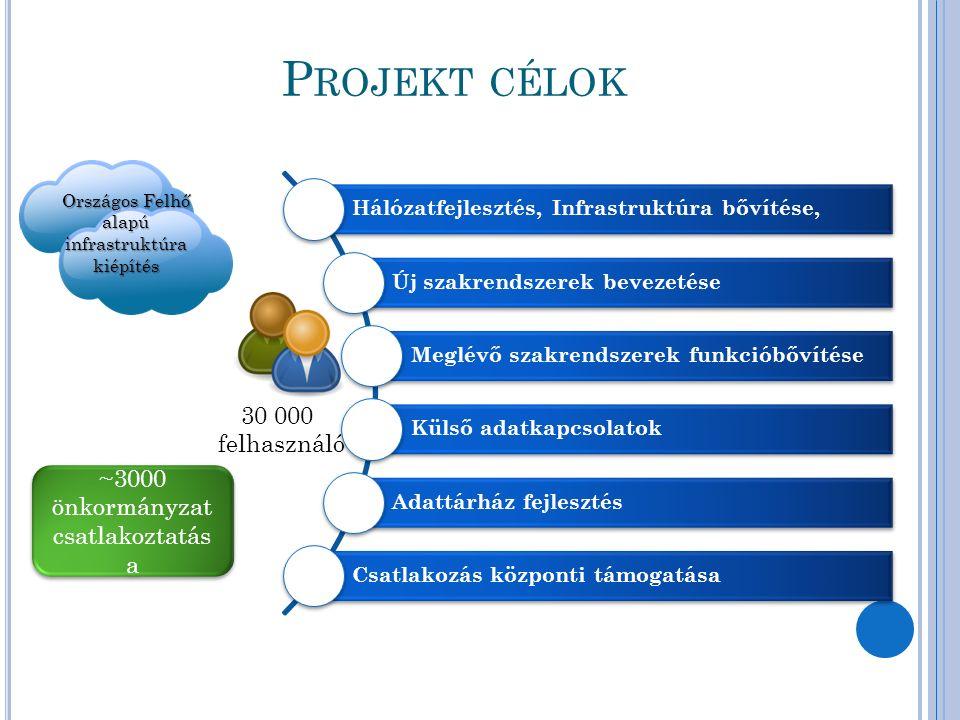 P ROJEKT CÉLOK Hálózatfejlesztés, Infrastruktúra bővítése, Új szakrendszerek bevezetése Meglévő szakrendszerek funkcióbővítése Külső adatkapcsolatok A