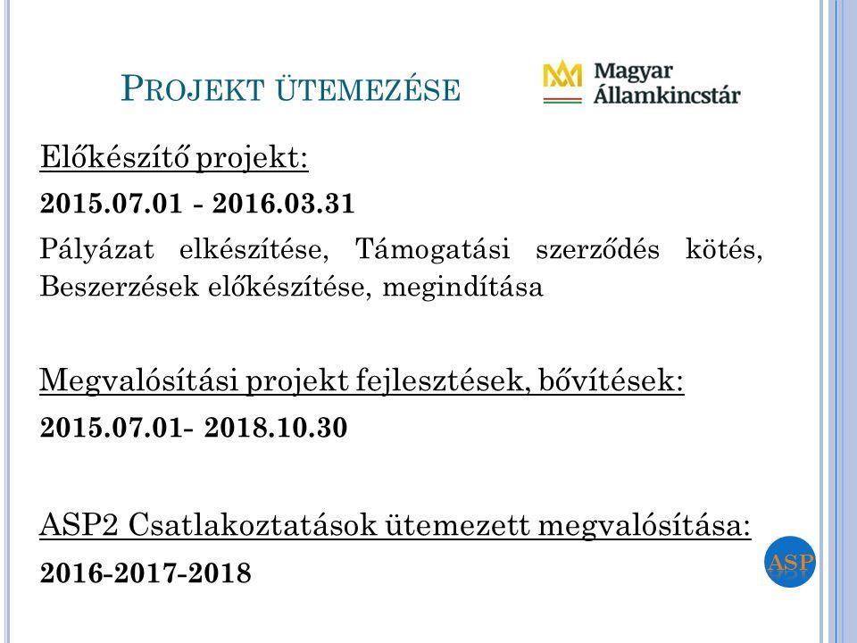 P ROJEKT ÜTEMEZÉSE Előkészítő projekt: 2015.07.01 - 2016.03.31 Pályázat elkészítése, Támogatási szerződés kötés, Beszerzések előkészítése, megindítása
