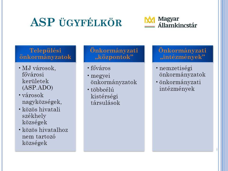ASP ÜGYFÉLKÖR Települési önkormányzatok MJ városok, fővárosi kerületek (ASP.ADO) városok nagyközségek, közös hivatali székhely községek közös hivatalh
