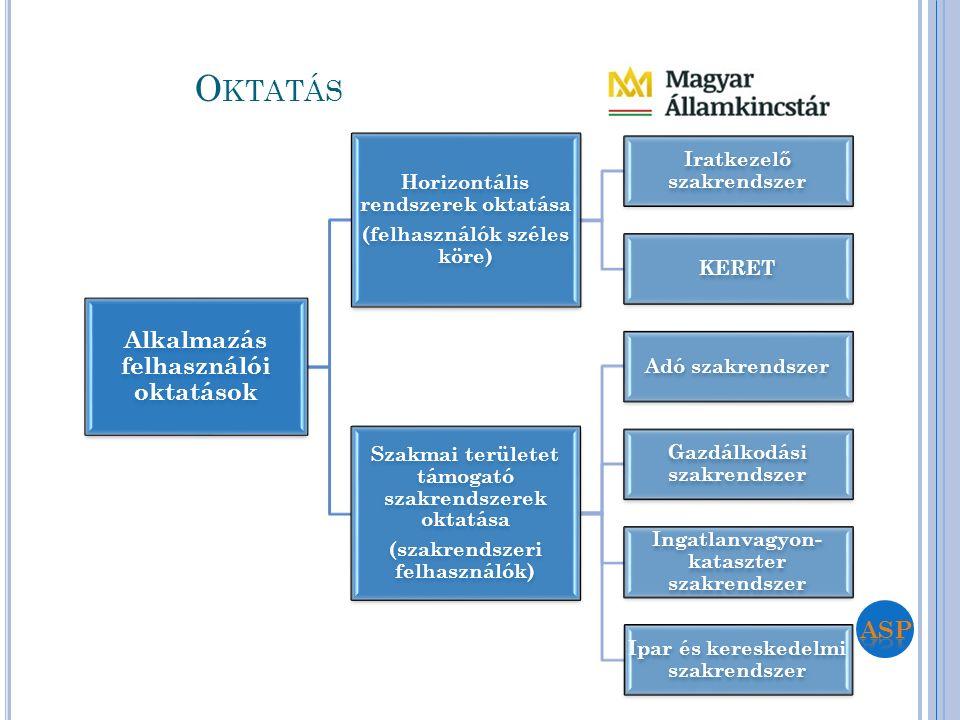 Alkalmazás felhasználói oktatások Horizontális rendszerek oktatása (felhasználók széles köre) Iratkezelő szakrendszer KERET Szakmai területet támogató