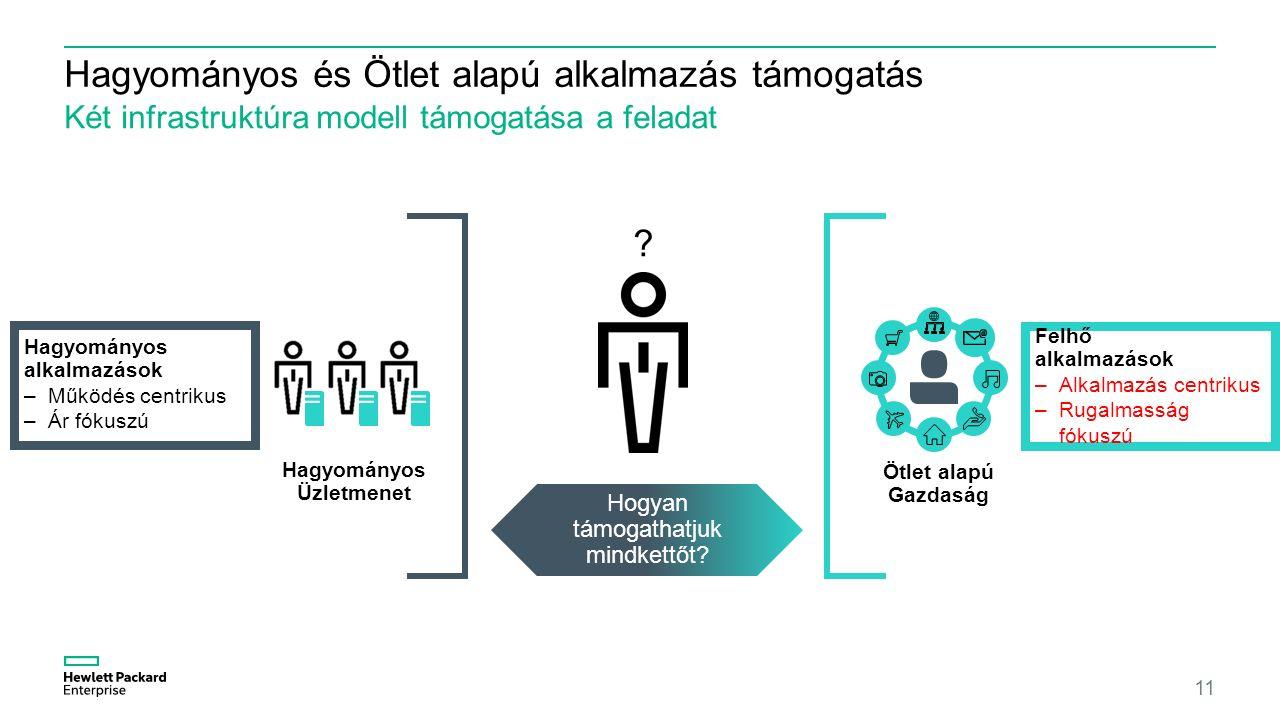 Hagyományos és Ötlet alapú alkalmazás támogatás Két infrastruktúra modell támogatása a feladat 11 Hogyan támogathatjuk mindkettőt.