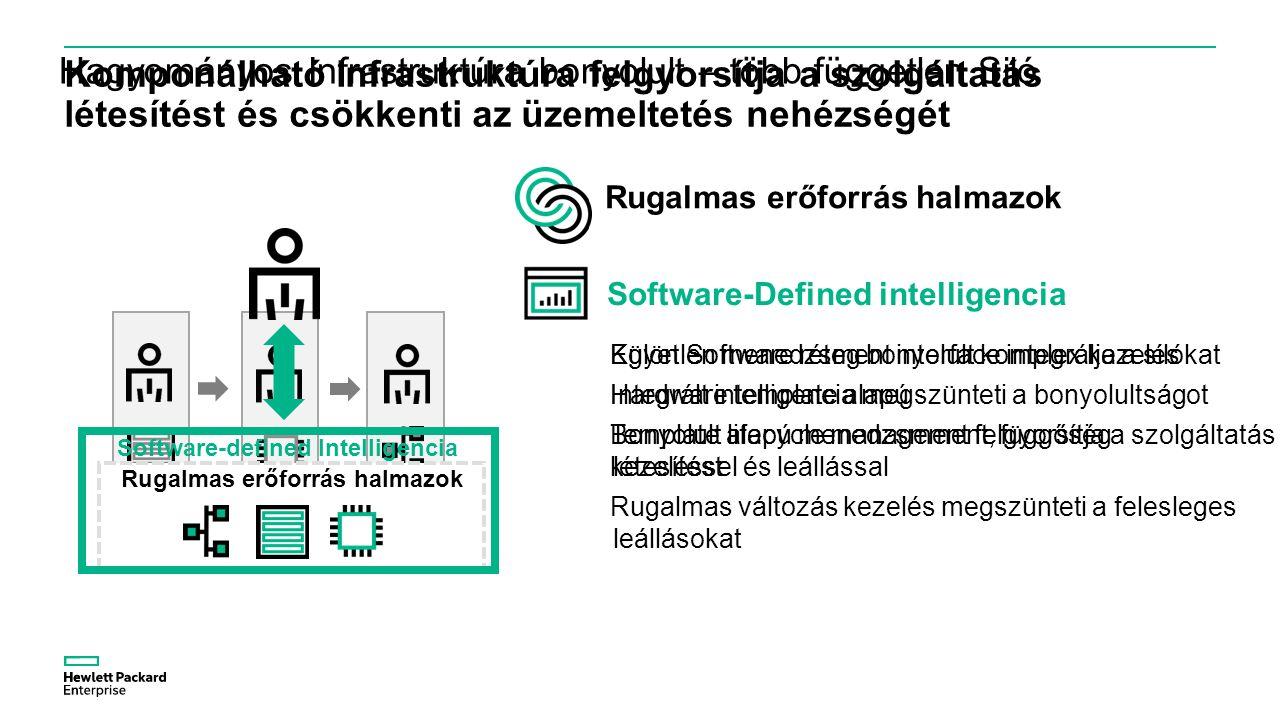 Komponálható Infrastruktúra felgyorsítja a szolgáltatás létesítést és csökkenti az üzemeltetés nehézségét Hagyományos Infrastruktúra bonyolult – több független Siló Külön Software réteg bonyolult komplex kezelés Hardware template alapú Bonyolult lifecycle management, függőség kezeléssel és leállással Egyetlen menedzsment interface integrálja a silókat Integrált intelligencia megszünteti a bonyolultságot Template alapú menedzsment felgyorsítja a szolgáltatás létesítést Rugalmas változás kezelés megszünteti a felesleges leállásokat Rugalmas erőforrás halmazok Software-Defined intelligencia Rugalmas erőforrás halmazok Software-defined Intelligencia