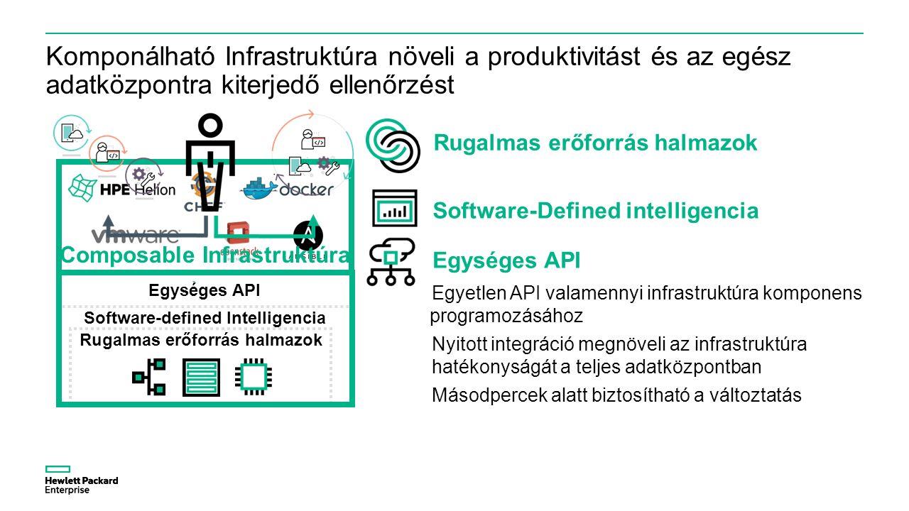 Rugalmas erőforrás halmazok Software-defined intelligencia Komponálható Infrastruktúra növeli a produktivitást és az egész adatközpontra kiterjedő ellenőrzést Egységes API Egyetlen API valamennyi infrastruktúra komponens programozásához Nyitott integráció megnöveli az infrastruktúra hatékonyságát a teljes adatközpontban Másodpercek alatt biztosítható a változtatás Rugalmas erőforrás halmazok Software-defined Intelligencia Egységes API Composable Infrastruktúra Egységes API Software-Defined intelligencia Rugalmas erőforrás halmazok