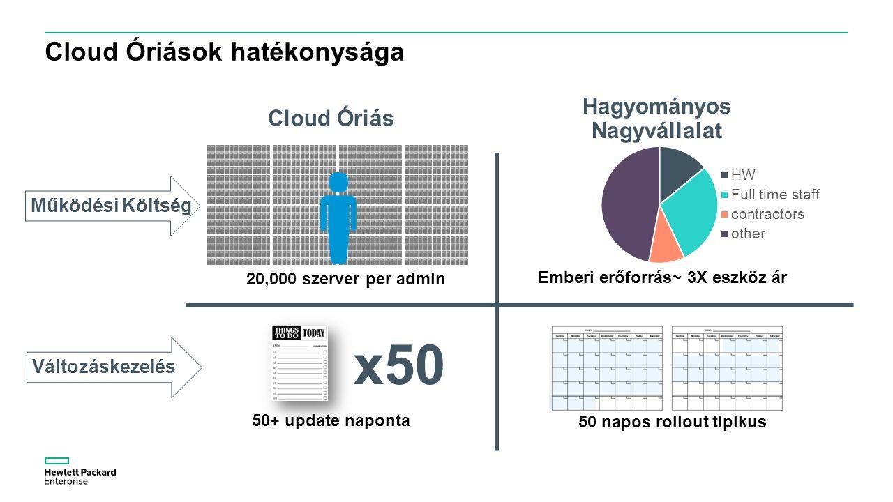 Cloud Óriások hatékonysága Hagyományos Nagyvállalat Cloud Óriás Működési Költség Változáskezelés Emberi erőforrás~ 3X eszköz ár 50+ update naponta 50 napos rollout tipikus 20,000 szerver per admin x50