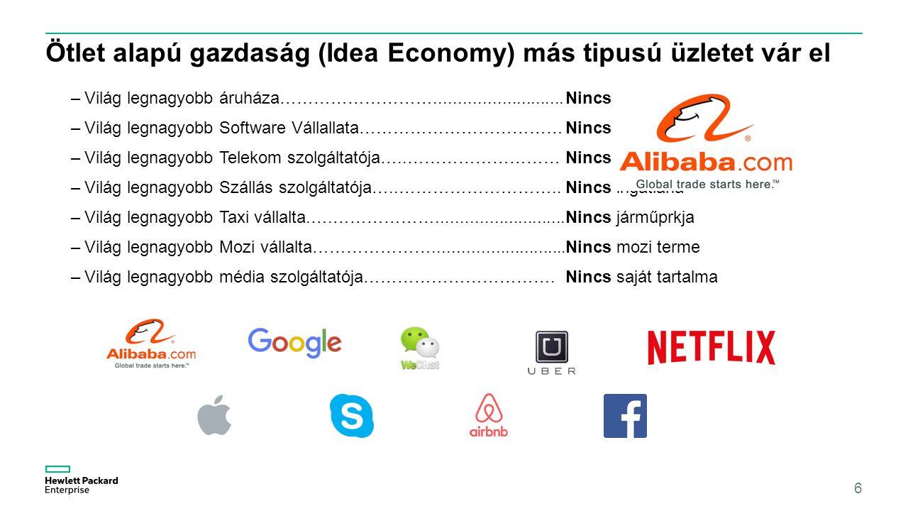 Ötlet alapú gazdaság (Idea Economy) más tipusú üzletet vár el –Világ legnagyobb áruháza………………………...........................