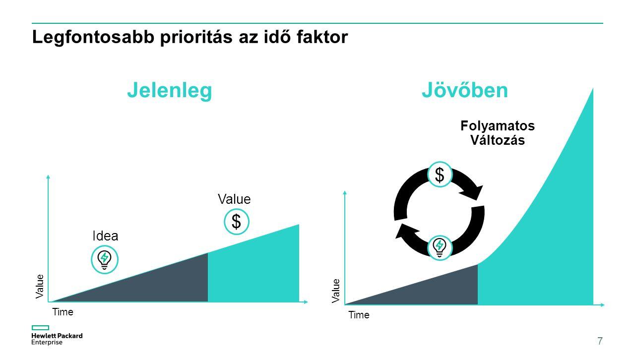 Legfontosabb prioritás az idő faktor JelenlegJövőben 7 Time Idea Value $ Folyamatos Változás $ Time Value