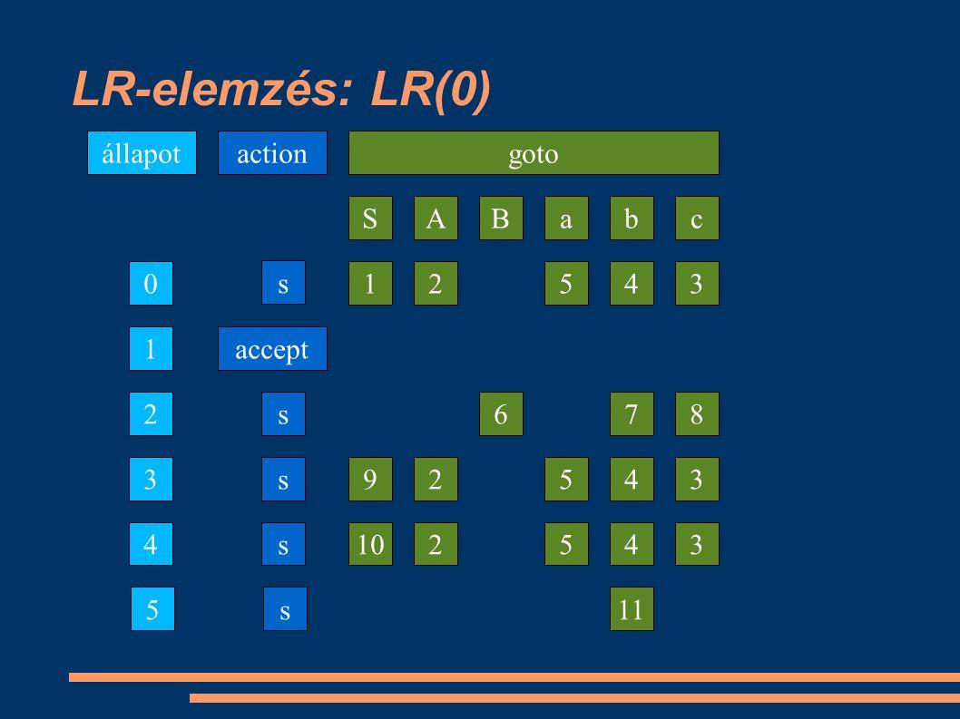 LR-elemzés: LR(0) 0 2 4 a állapot b s 1 3 action B goto SAc accept s s s 5s 43512 786 43592 435102 11