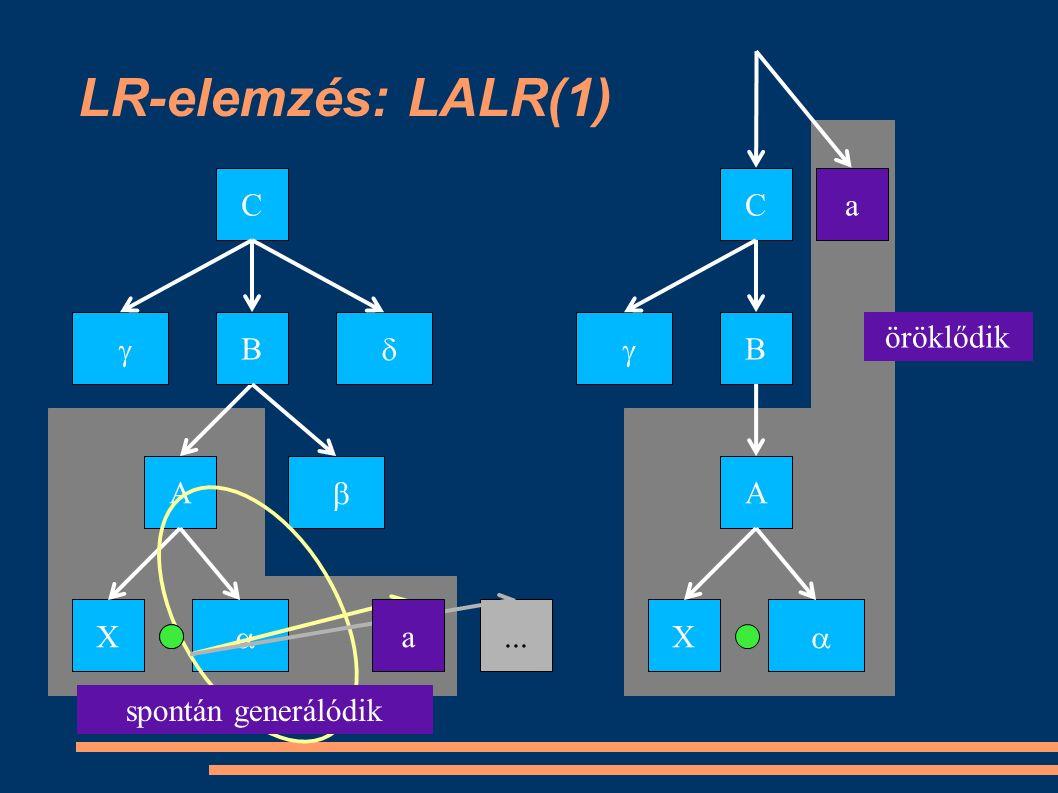 LR-elemzés: LALR(1) C  B  A X ... C  B A X  a öröklődik spontán generálódik a